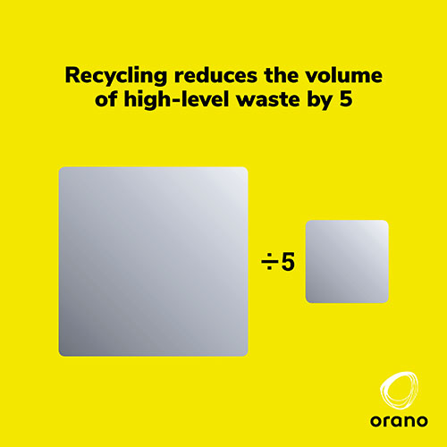 Recycling reduces the volume of high-level waste by 5