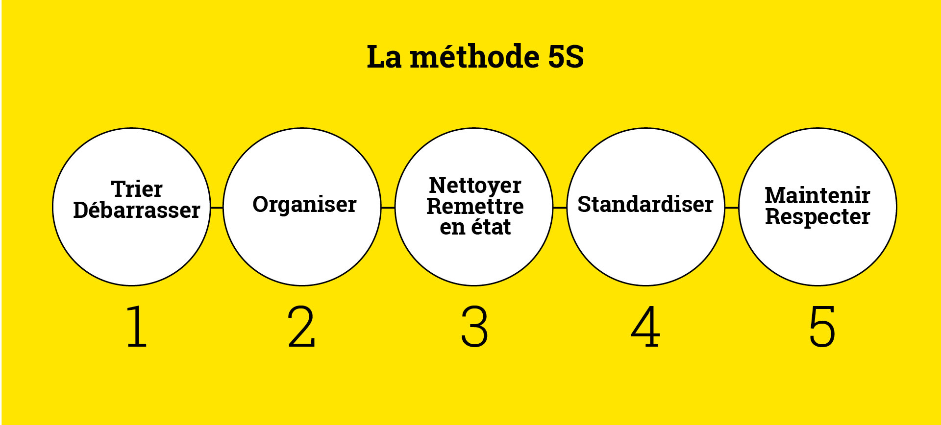 excellence-operationnelle_systeme__methode-5S