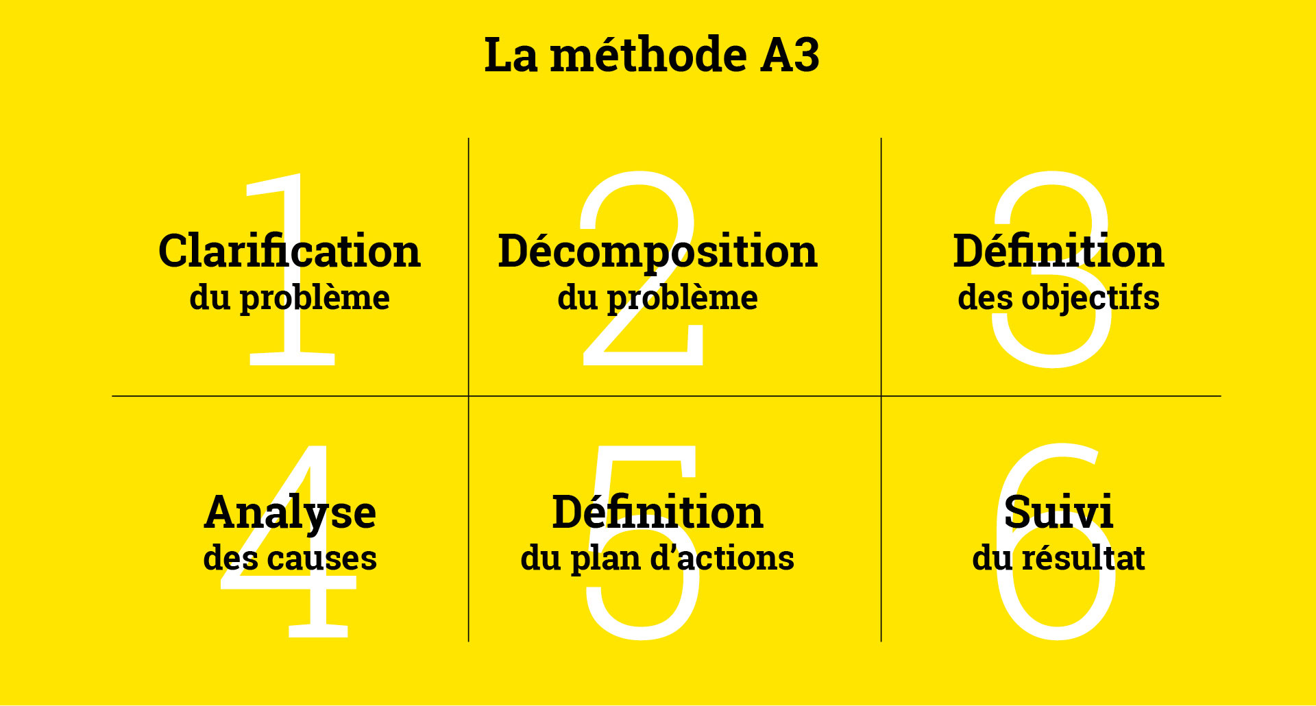 excellence-operationnelle_systeme__methode-A3