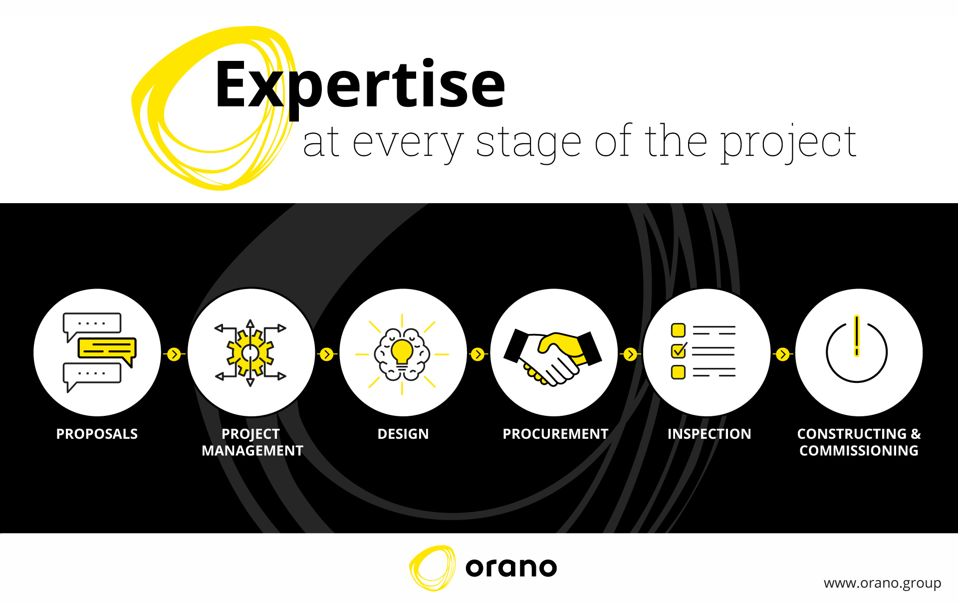 Orano Projects' services range from support engineering for operators to comprehensive EPCM (Engineering, Procurement, Construction, Management) responsibilities